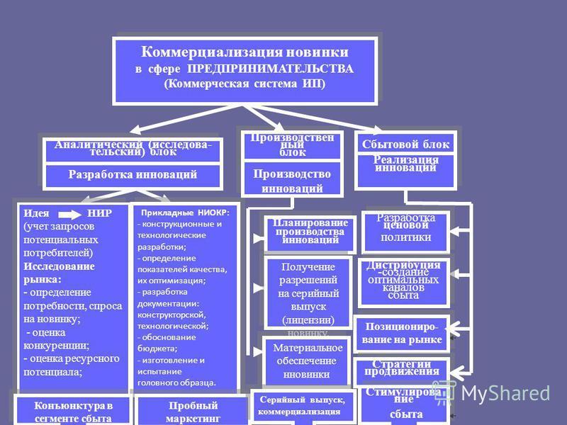 Слайд 2. Рынок инноваций Необходимость развития инновационнойй экономики подтверждается «Концепцией долгосрочного социально-экономического развития Российской Федерации на период до 2020 года». В целом мировой рынок инноваций в 2013 году оценивается