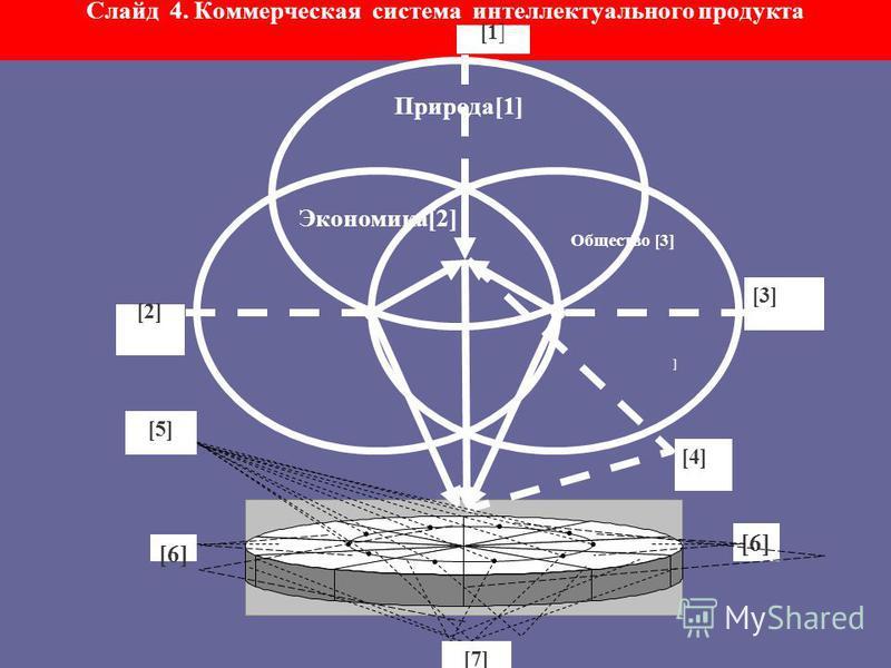 Слайд 4. Структура коммерческой системы интеллектуального продукта Коммерческая система интеллектуального продукта – это интегрированное целое в виде динамичного производственно-коммерческого комплекса взаимозависимых элементов в целях разработки, пр