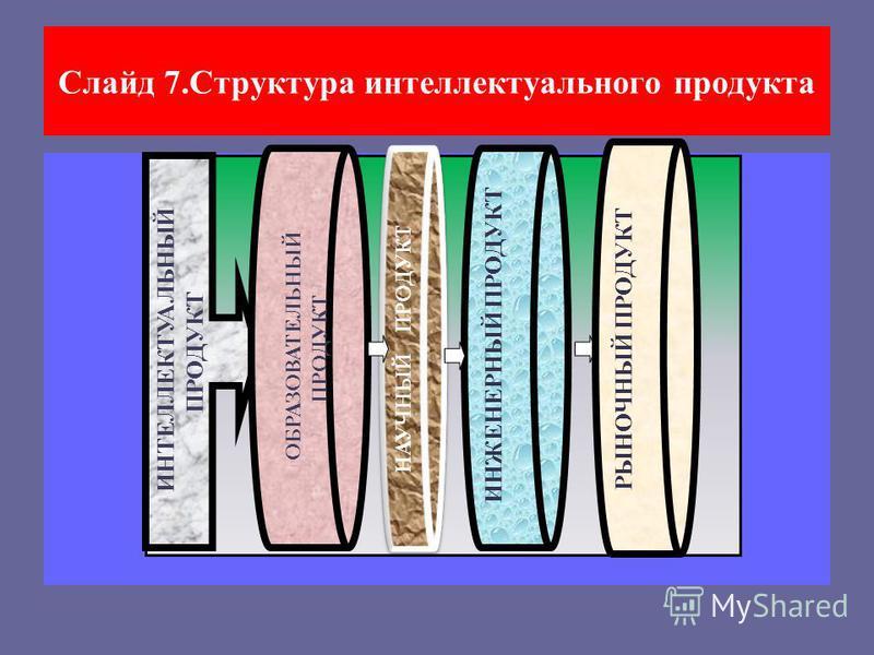 Слайд 5. Обозначения блоков коммерческой системы интеллектуального продукта [1] – суперсистема (природа); [2] – экономика; [3] общество;[4]–рынок как составная часть механизма взаимодействия трех суперсистем, которая одновременно является его центром