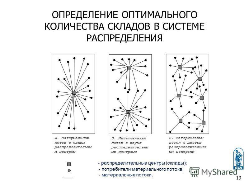 ОПРЕДЕЛЕНИЕ ОПТИМАЛЬНОГО КОЛИЧЕСТВА СКЛАДОВ В СИСТЕМЕ РАСПРЕДЕЛЕНИЯ - распределительные центры (склады); - потребители материального потока; - материальные потоки. 19