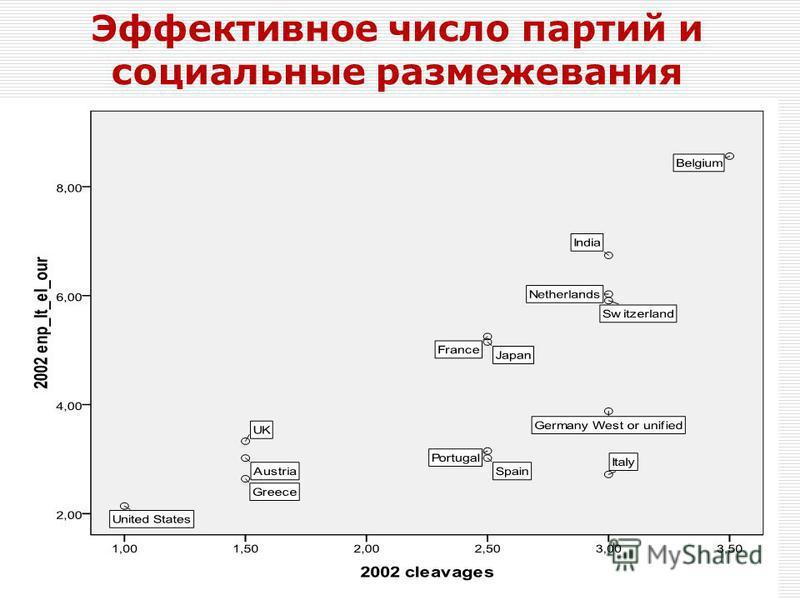Эффективное число партий и социальные размежевания 13