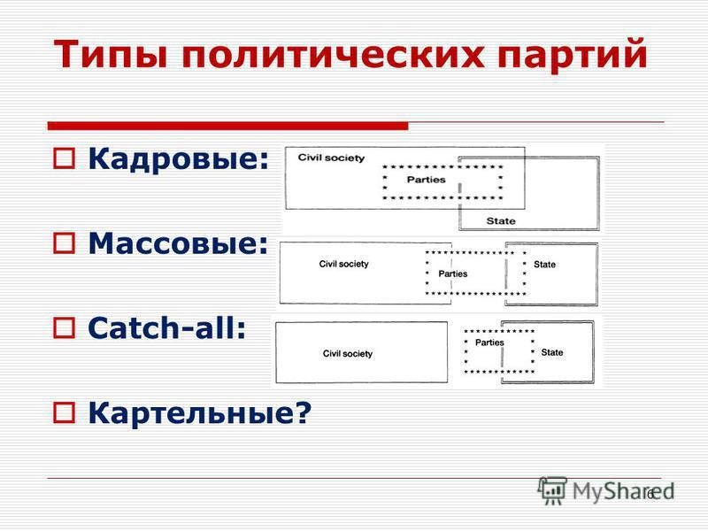 Типы политических партий Кадровые: Массовые: Catch-all: Картельные? 6