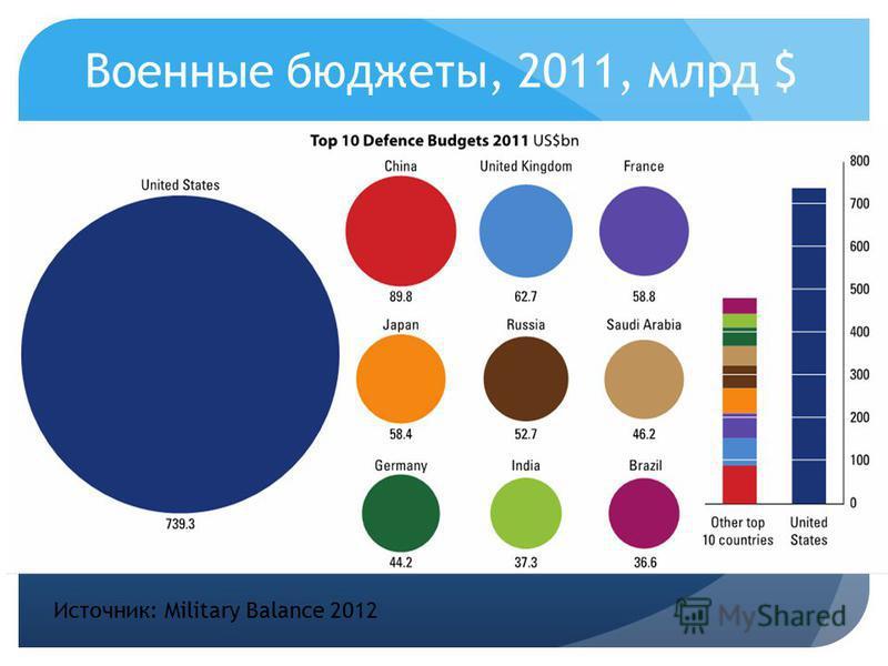 Военные бюджеты, 2011, млрд $ Источник: Military Balance 2012