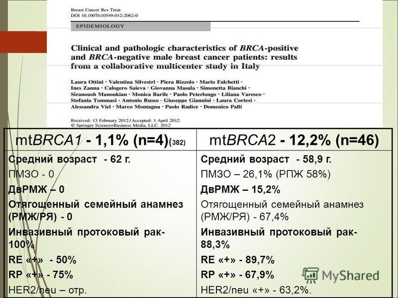 mtBRCA1 - 1,1% (n=4) ( 382) mtBRCA2 - 12,2% (n=46) Cредний возраст - 62 г. ПМЗО - 0 ДвРМЖ – 0 Отягощенный семейный анамнез (РМЖ/РЯ) - 0 Инвазивный протоковый рак- 100% RE «+» - 50% RP «+» - 75% HER2/neu – отр. Cредний возраст - 58,9 г. ПМЗО – 26,1% (