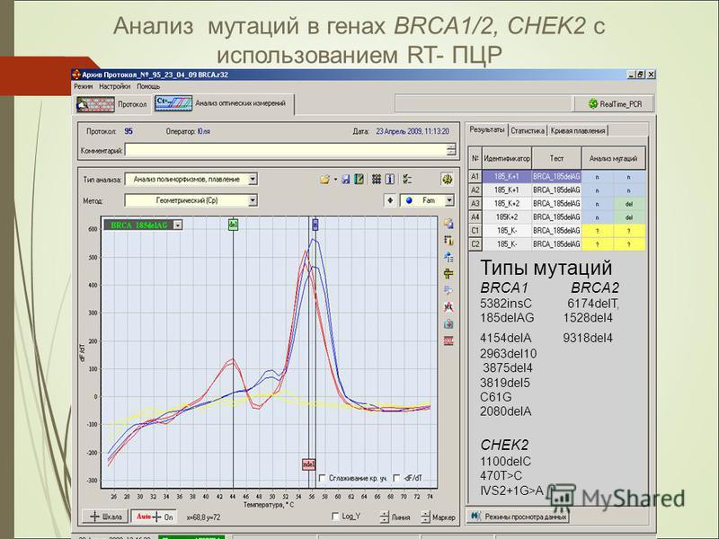 Типы мутаций BRCA1 BRCA2 5382insC 6174delТ, 185delAG 1528del4 4154delA 9318del4 2963del10 3875del4 3819del5 C61G 2080delA CHEK2 1100delC 470T>C IVS2+1G>A Анализ мутаций в генах BRCA1/2, CHEK2 с использованием RT- ПЦР