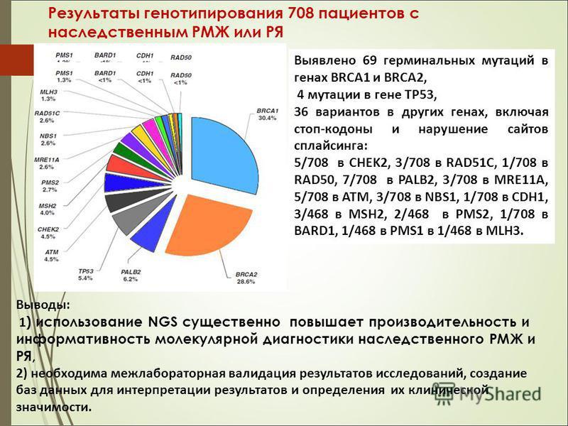 Результаты генотипирования 708 пациентов с наследственным РМЖ или РЯ Выводы: 1 ) использование NGS существенно повышает производительность и информативность молекулярной диагностики наследственного РМЖ и РЯ, 2) необходима межлабораторная валидация ре
