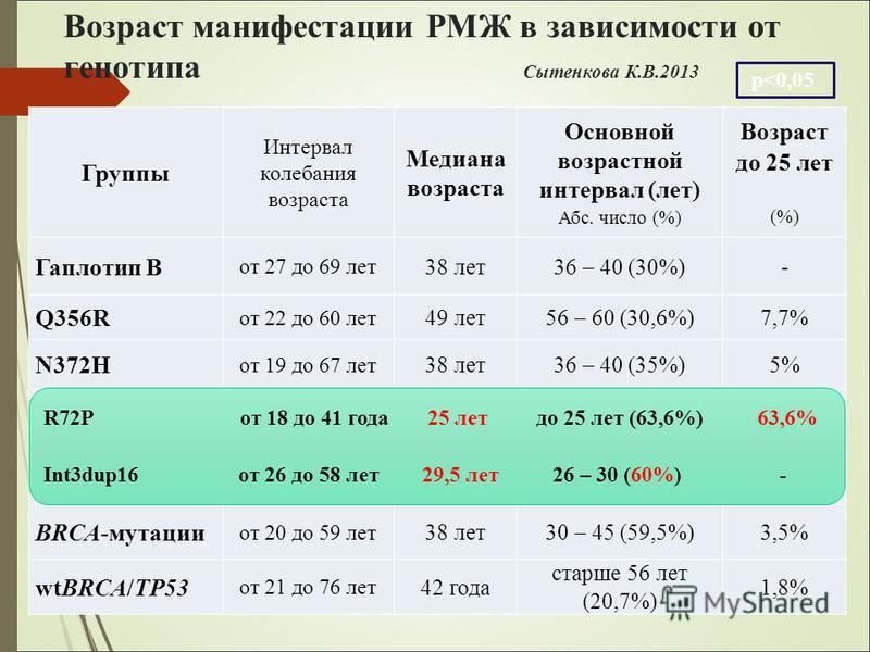 Возраст манифестации РМЖ в зависимости от генотипа Сытенкова К.В.2013 Группы Интервал колебания возраста Медиана возраста Основной возрастной интервал (лет) Абс. число (%) Возраст до 25 лет (%) Гаплотип В от 27 до 69 лет 38 лет 36 – 40 (30%)- Q356R о