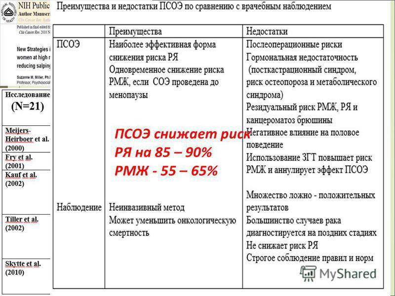 ПСОЭ снижает риск РЯ на 85 – 90% РМЖ - 55 – 65%