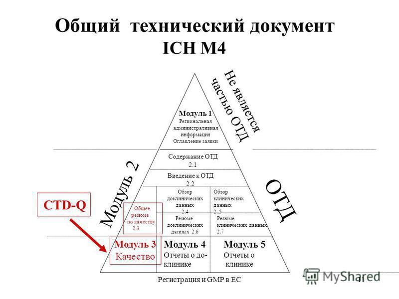 Регистрация и GMP в ЕС11 Общий технический документ ICH М4 Модуль 1 Региональная административная информация Оглавление заявки Не является частью ОТД ОТД Модуль 2 Модуль 3 Качество Модуль 4 Отчеты о до- клинике Содержание ОТД 2.1 Введение к ОТД 2.2 О