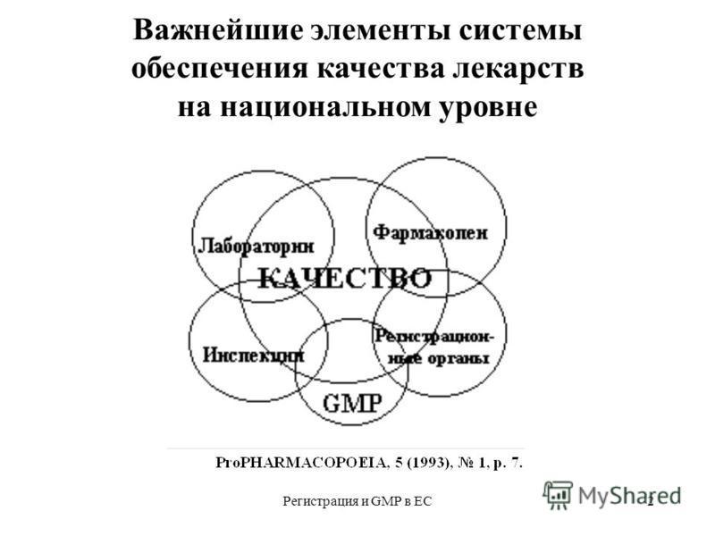 Регистрация и GMP в ЕС2 Важнейшие элементы системы обеспечения качества лекарств на национальном уровне