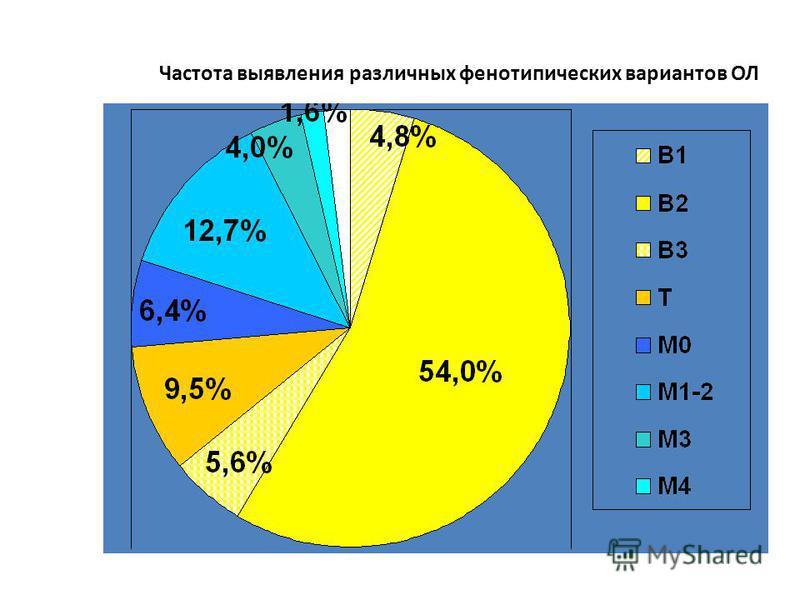 Частота выявления различных фенотипических вариантов ОЛ