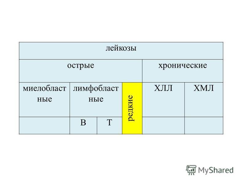 лейкозы острые хронические миелобласт ные лимф областные редкие ХЛЛХМЛ ВТ
