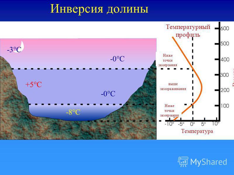 Инверсия долины -3°C -8°C +5°C -0°C Температурный профиль Ниже точки замерзания выше замораживания Ниже точки замерзания Температура Высота