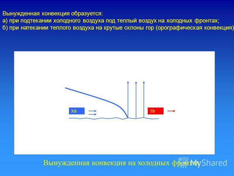 ТВХВ Вынужденная конвекция образуется: а) при подтекании холодного воздуха под теплый воздух на холодных фронтах; б) при натекании теплого воздуха на крутые склоны гор (орографическая конвекция). Вынужденная конвекция на холодных фронтах