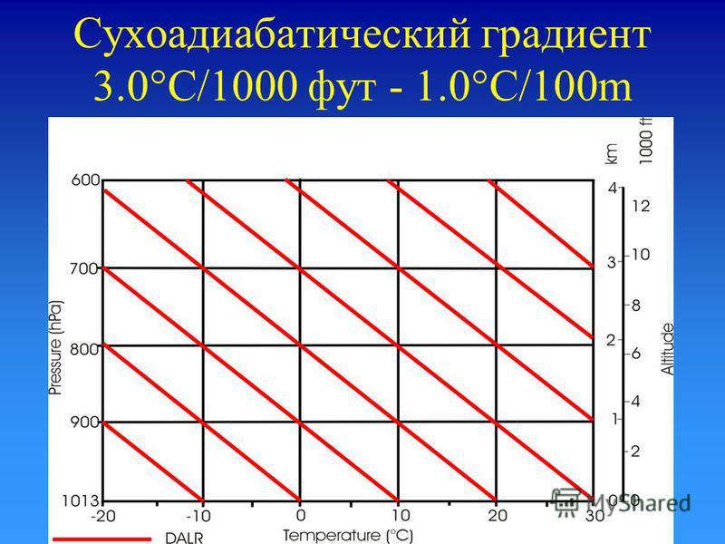 Сухоадиабатический градиент 3.0°C/1000 фут - 1.0°C/100m