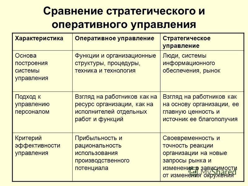 Сравнение стратегического и оперативного управления Характеристика Оперативное управление Стратегическое управление Основа построения системы управления Функции и организационные структуры, процедуры, техника и технология Люди, системы информационног