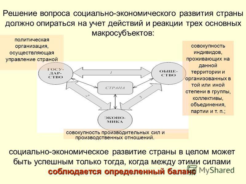 Решение вопроса социально-экономического развития страны должно опираться на учет действий и реакции трех основных макросубъектов: политическая организация, осуществляющая управление страной совокупность индивидов, проживающих на данной территории и