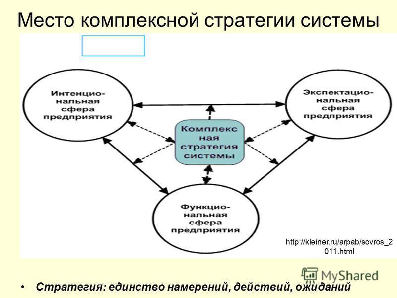 Место комплексной стратегии системы Стратегия: единство намерений, действий, ожиданий http://kleiner.ru/arpab/sovros_2 011.html