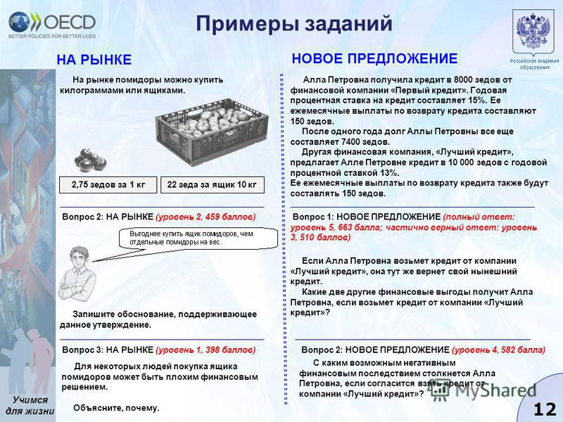 Учимся для жизни 12 Примеры заданий Российская академия образования На рынке помидоры можно купить килограммами или ящиками. НА РЫНКЕ НОВОЕ ПРЕДЛОЖЕНИЕ 2,75 седов за 1 кг 22 езда за ящик 10 кг Вопрос 2: НА РЫНКЕ (уровень 2, 459 баллов) Вопрос 3: НА Р