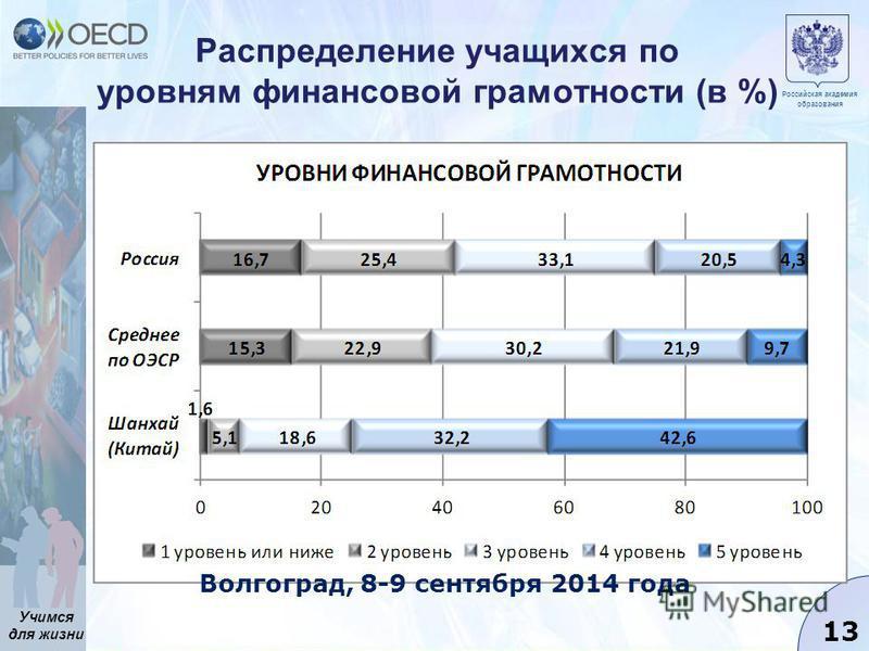 Учимся для жизни 13 Распределение учащихся по уровням финансовой грамотности (в %) Российская академия образования Волгоград, 8-9 сентября 2014 года