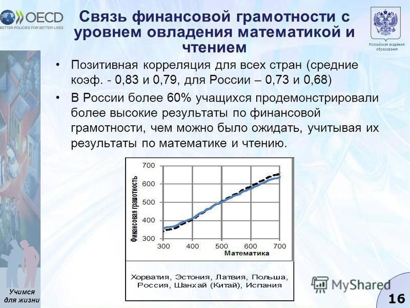 Учимся для жизни 16 Связь финансовой грамотности с уровнем овладения математикой и чтением Позитивная корреляция для всех стран (средние коэфф. - 0,83 и 0,79, для России – 0,73 и 0,68) В России более 60% учащихся продемонстрировали более высокие резу