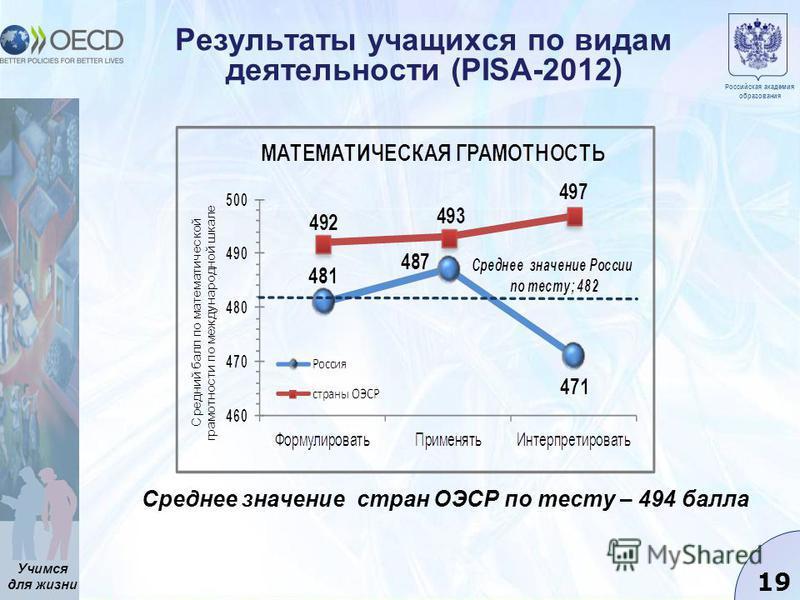 Учимся для жизни 19 Результаты учащихся по видам деятельности (PISA-2012) Российская академия образования Среднее значение стран ОЭСР по тесту – 494 балла