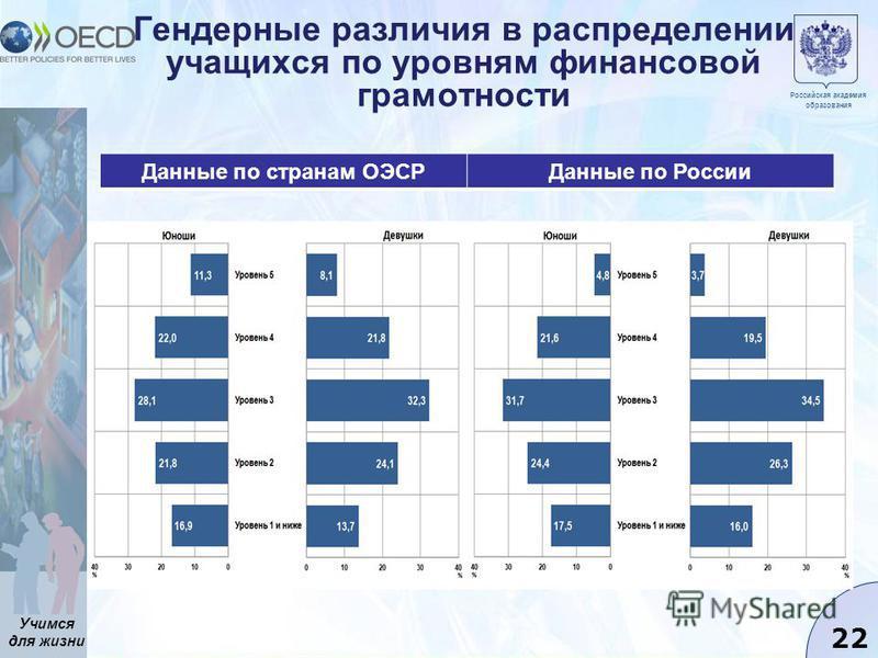 Учимся для жизни 22 Гендерные различия в распределении учащихся по уровням финансовой грамотности Данные по странам ОЭСРДанные по России Российская академия образования