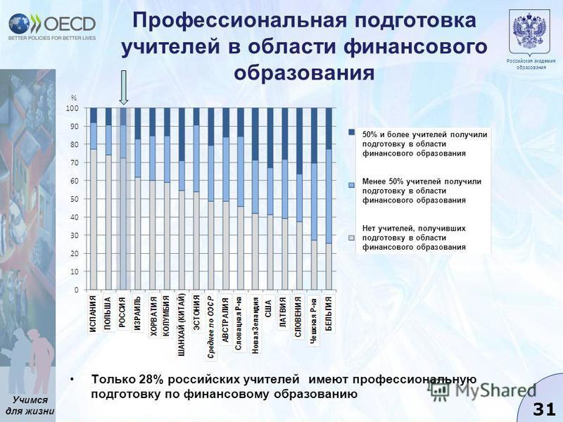 Учимся для жизни 31 Профессиональная подготовка учителей в области финансового образования Только 28% российских учителей имеют профессиональную подготовку по финансовому образованию 50% и более учителей получили подготовку в области финансового обра