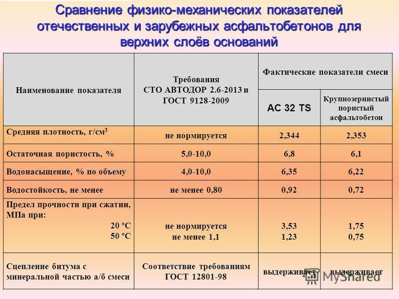 Сравнение физико-механических показателей отечественных и зарубежных асфальтобетонов для верхних слоёв оснований Наименование показателя Требования СТО АВТОДОР 2.6-2013 и ГОСТ 9128-2009 Фактические показатели смеси AC 32 TS Крупнозернистый пористый а