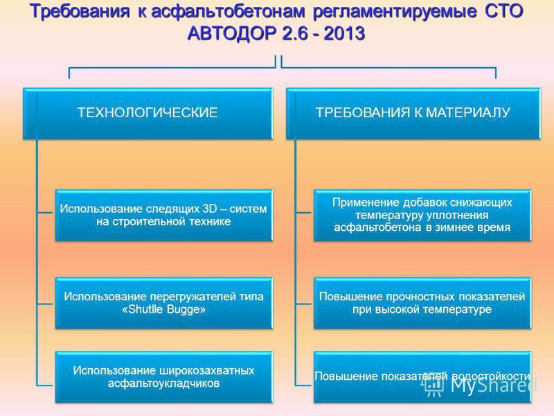 Требования к асфальтобетонам регламентируемые СТО АВТОДОР 2.6 - 2013 ТЕХНОЛОГИЧЕСКИЕ ТРЕБОВАНИЯ К МАТЕРИАЛУ Использование следящих 3D – систем на строительной технике Использование перегружателей типа «Shutlle Bugge» Использование широкозахватных асф