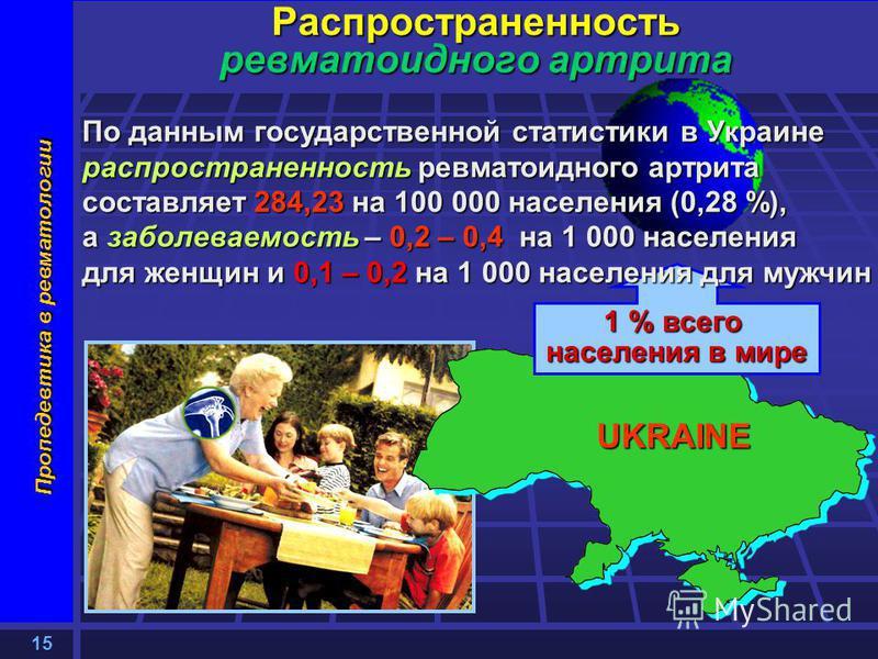 15 Пропедевтика в ревматологии 1 % всего населения в мире Распространенность ревматоидного артрита По данным государственной статистики в Украине распространенность ревматоидного артрита составляет 284,23 на 100 000 населения (0,28 %), а заболеваемос