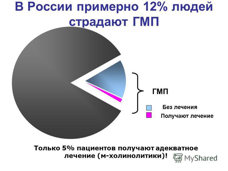 В России примерно 12% людей страдают ГМП ГМП Получают лечение Без лечения Только 5% пациентов получают адекватное лечение (м-холинолитики)!