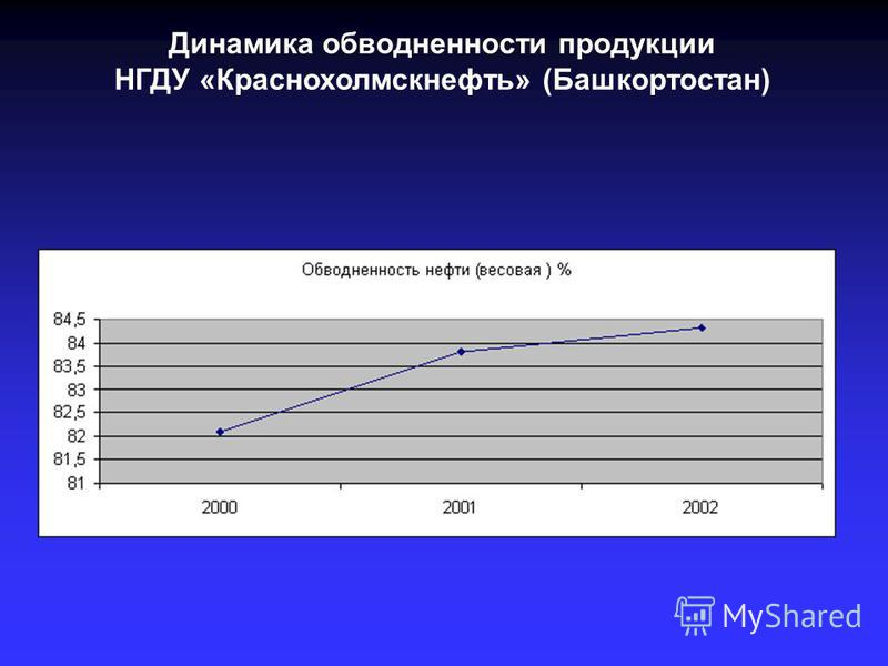 Динамика обводненности продукции НГДУ «Краснохолмскнефть» (Башкортостан)