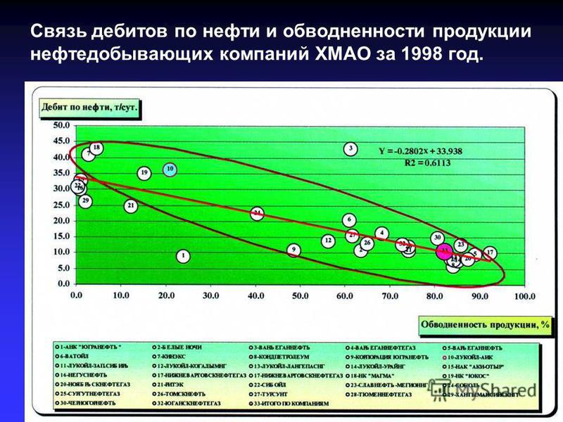 Связь дебитов по нефти и обводненности продукции нефтедобывающих компаний ХМАО за 1998 год.