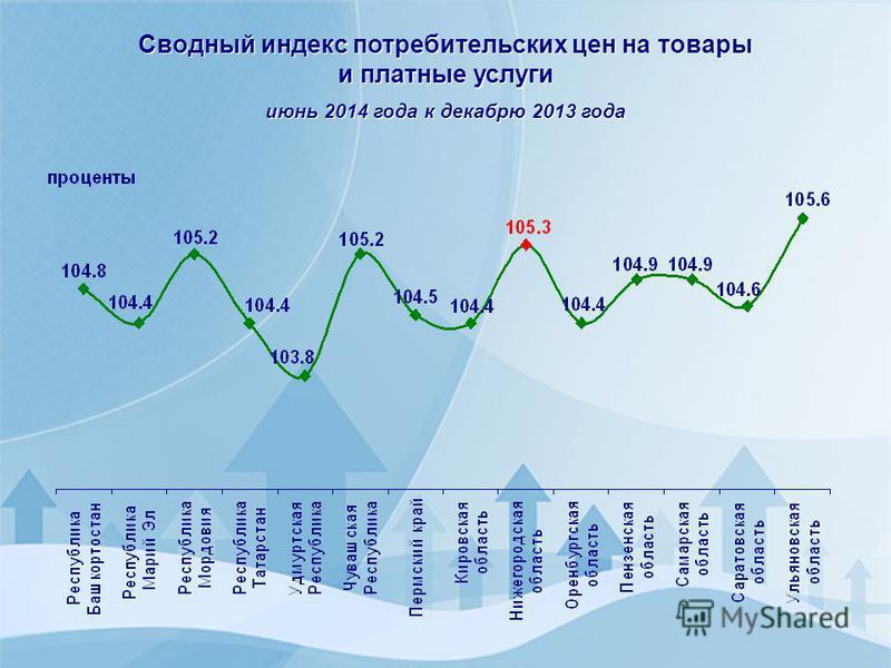 Сводный индекс потребительских цен на товары и платные услуги июнь 2014 года к декабрю 2013 года