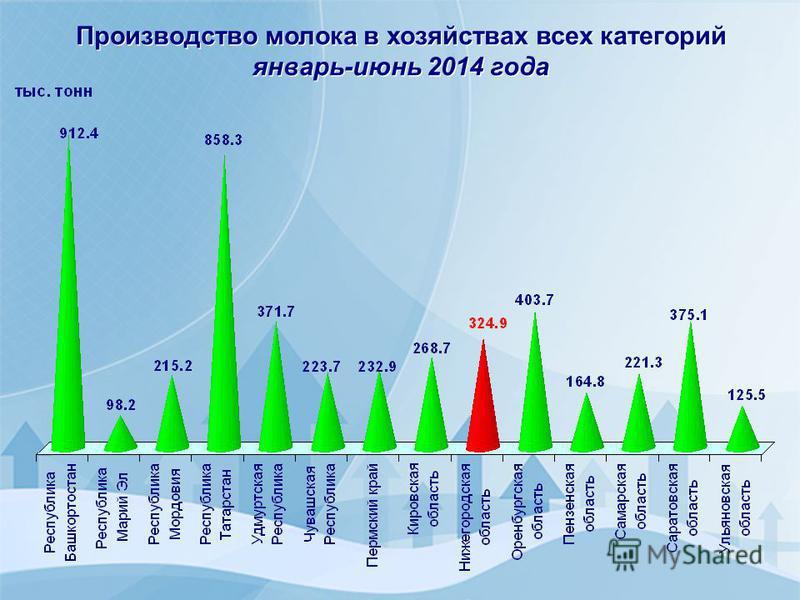 Производство молока в хозяйствах всех категорий январь-июнь 2014 года