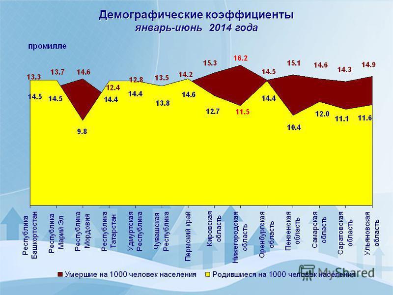 Демографические коэффициенты январь-июнь 2014 года