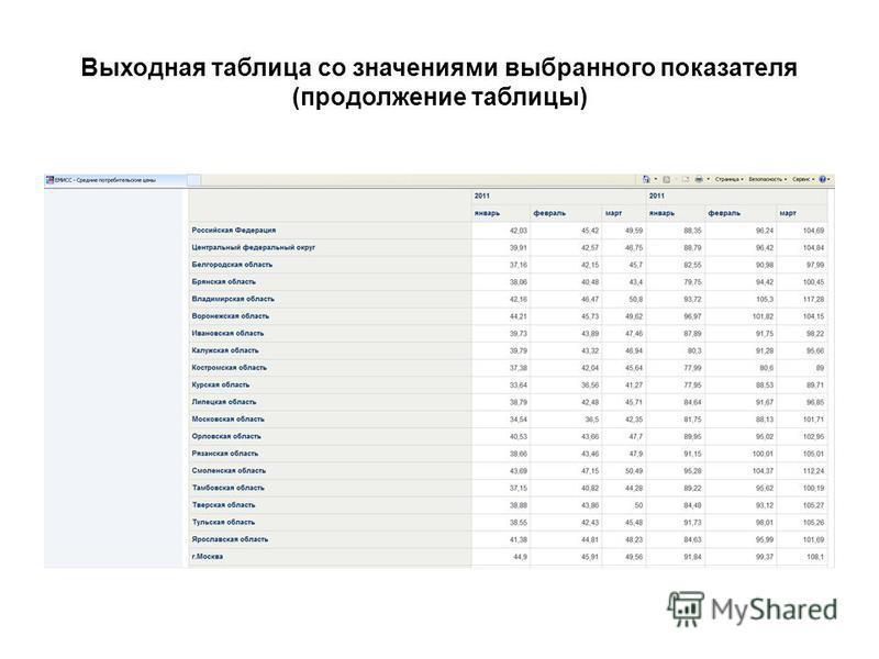 Выходная таблица со значениями выбранного показателя (продолжение таблицы)