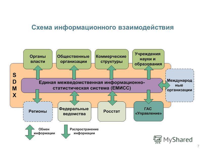 7 Схема информационного взаимодействия