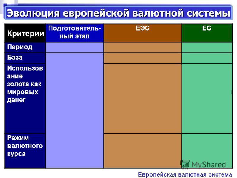 Эволюция европейской валютной системы Европейская валютная система Критерии Подготовитель- ный этап ЕЭСЕС Период 1950-е –1978 гг.1979 – 1998 гг.С 1999 г. База Двусторонние и многосторонние соглашения европейских стран по экономическому сотрудничеству