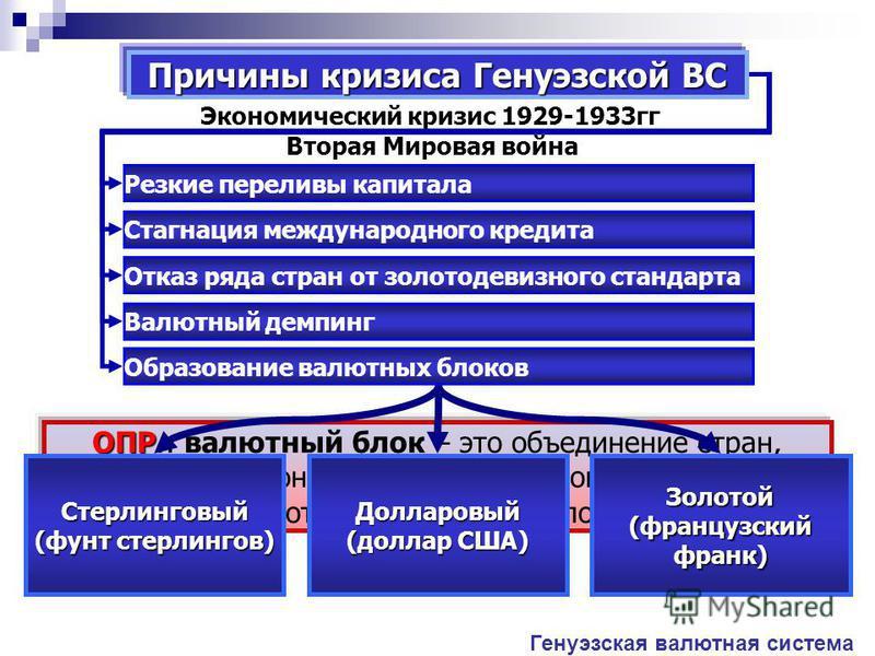 Причины кризиса Генуэзской ВС Экономический кризис 1929-1933 гг. ОПР ОПР.: валютный блок – это объединение стран, зависимых в экономическом, валютном и финансовом отношении от возглавляющей блок державы. Стерлинговый (фунт стерлингов) Долларовый (дол