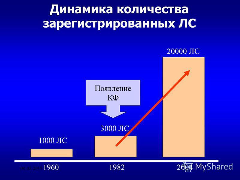 06.03.20158 Динамика количества зарегистрированных ЛС 196019822004 1000 ЛС 3000 ЛС 20000 ЛС Появление КФ