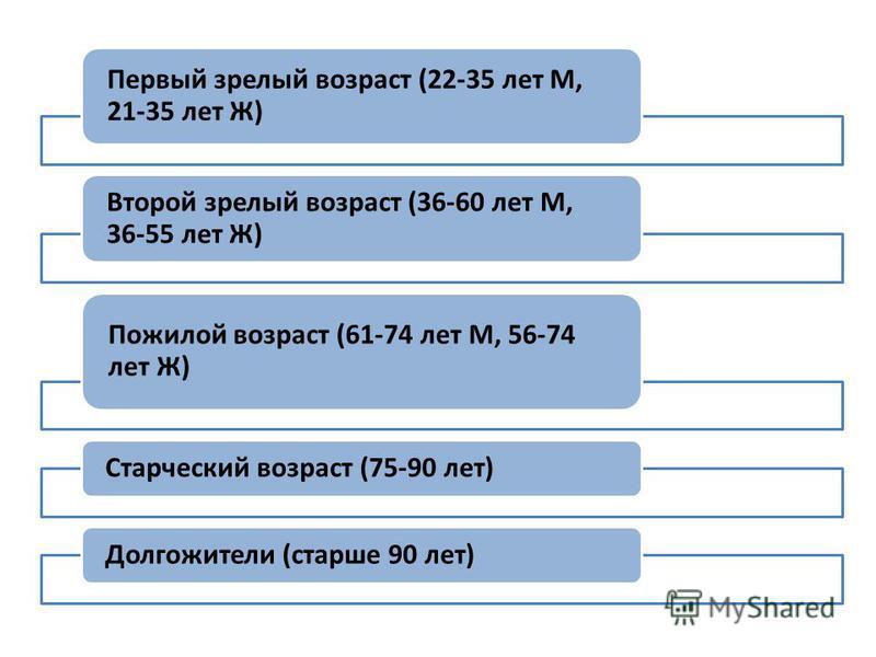 Первый зрелый возраст (22-35 лет М, 21-35 лет Ж) Второй зрелый возраст (36-60 лет М, 36-55 лет Ж) Пожилой возраст (61-74 лет М, 56-74 лет Ж) Старческий возраст (75-90 лет)Долгожители (старше 90 лет)