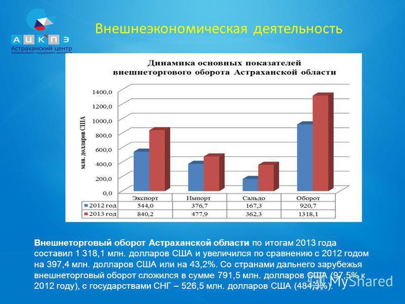 Внешнеэкономическая деятельность Внешнеторговый оборот Астраханской области по итогам 2013 года составил 1 318,1 млн. долларов США и увеличился по сравнению с 2012 годом на 397,4 млн. долларов США или на 43,2%. Со странами дальнего зарубежья внешнето