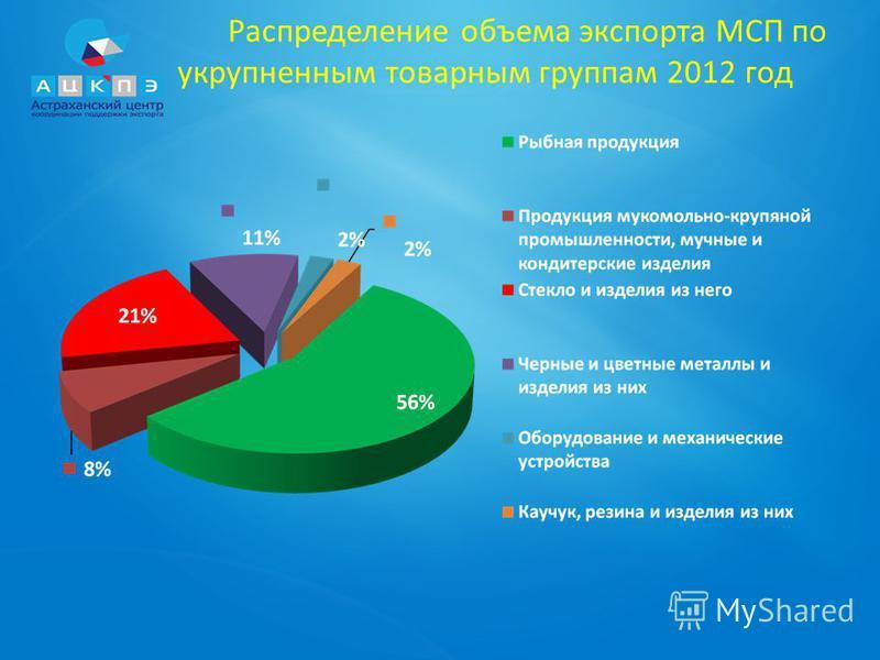 Распределение объема экспорта МСП по укрупненным товарным группам 2012 год