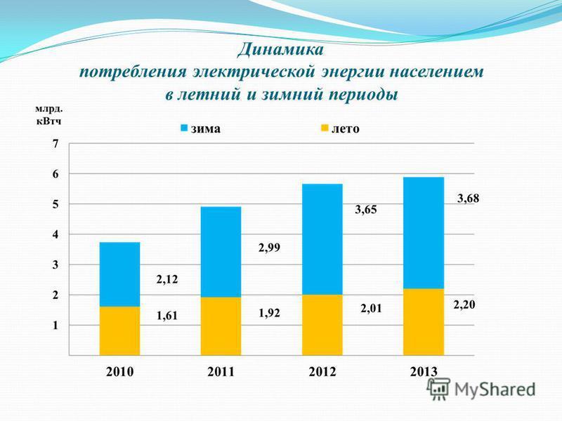 Динамика потребления электрической энергии населением в летний и зимний периоды