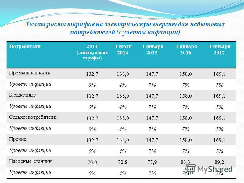 Темпы роста тарифов на электрическую энергию для небытовых потребителей (с учетом инфляции) Потребители 2014 (действующие тарифы) 1 июля 2014 1 января 2015 1 января 2016 1 января 2017 Промышленность 132,7 138,0147,7158,0169,1 Уровень инфляции 0%4%7%7