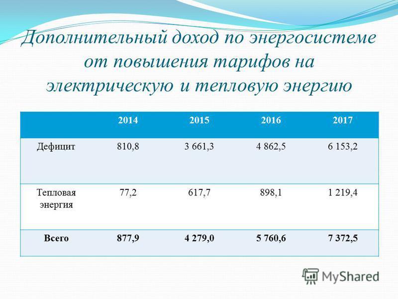Дополнительный доход по энергосистеме от повышения тарифов на электрическую и тепловую энергию 2014201520162017 Дефицит 810,83 661,34 862,56 153,2 Тепловая энергия 77,2617,7898,11 219,4 Всего 877,94 279,05 760,67 372,5
