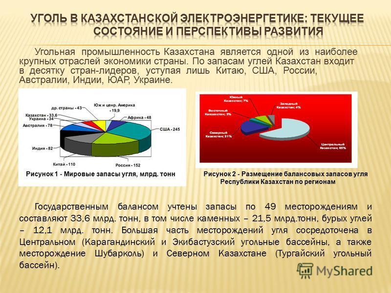Угольная промышленность Казахстана является одной из наиболее крупных отраслей экономики страны. По запасам углей Казахстан входит в десятку стран-лидеров, уступая лишь Китаю, США, России, Австралии, Индии, ЮАР, Украине. Рисунок 1 - Мировые запасы уг