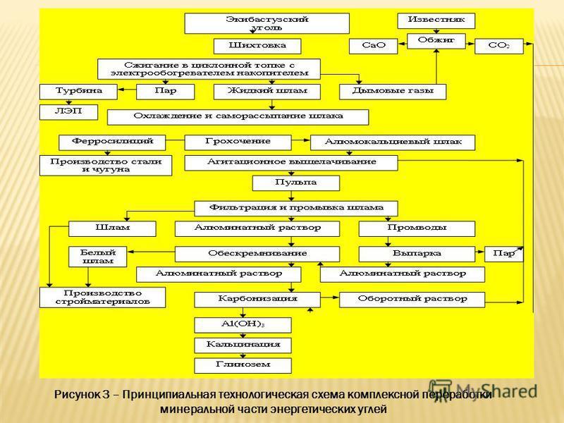 Рисунок 3 – Принципиальная технологическая схема комплексной переработки минеральной части энергетических углей